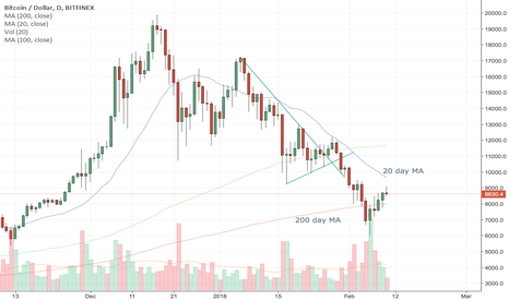 BTCUSD: Still waiting