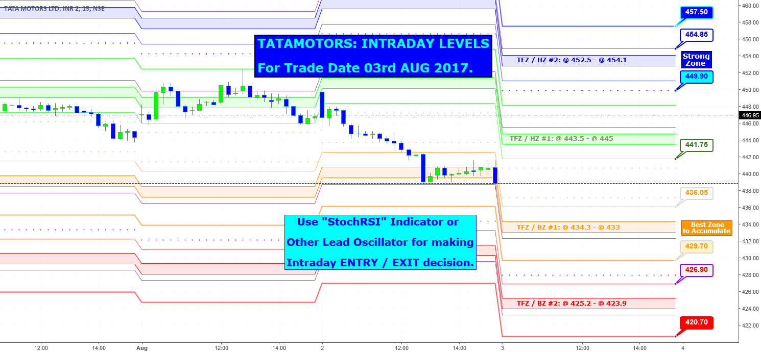 TATAMOTORS: Can RBI Policy lift this Counter.