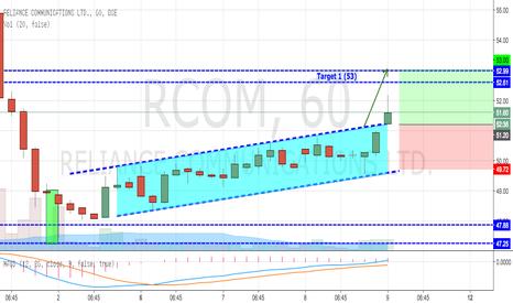 RCOM: RCOM Breaking Out Trending Channel (Bullish)