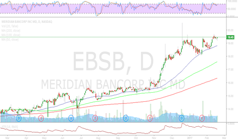 EBSB: EBSB - Long