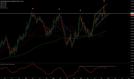 NZDCAD: NZD/CAD setting up for a breakout to the downside