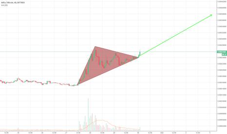 ADXBTC: ADX triangle