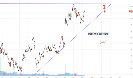 CEL: Short CEL it will close the gap soon back to $7