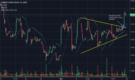 SLV: Example of a Symmetrical Triangle pattern on ETF Market