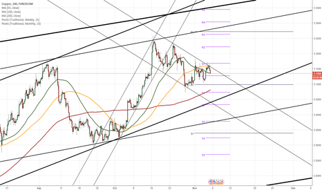 CUUUSD: COPPER 4H Chart: Heading lower