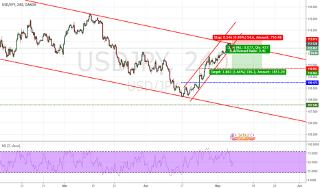 USDJPY: A nice short opportunity retesting previews support on 4Hr