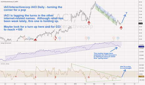 IACI: IAC/Interactivecorp IACI Daily - turning the corner for a pop