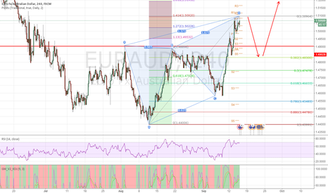 EURAUD: EURAUD & GBPAUD bearish butterfly pattern