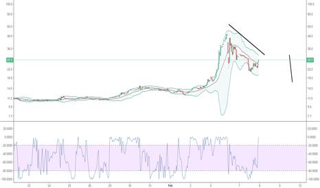 VIX: Cortos en Volatilidad del S&P 500