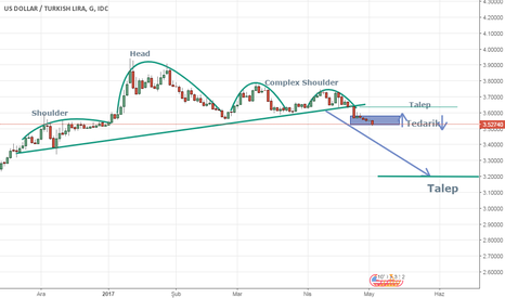 USDTRY: USD/TRY Gunluk Grafik Calismasi