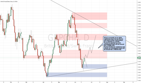 GBPCHF: GBPCHF Awaiting Confirmation