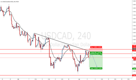 USDCAD: USDCAD - Sell off from top of channel