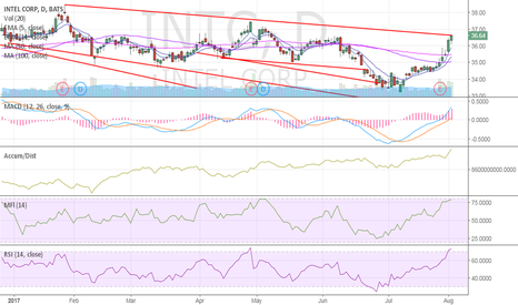 INTC: $INTC running out ?