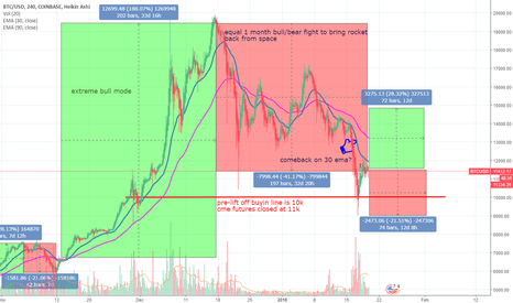 BTCUSD: BTC gains trends are looking good long term pre-20k liftoff