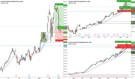 LMT: Покупка акций Lockheed Martin daily