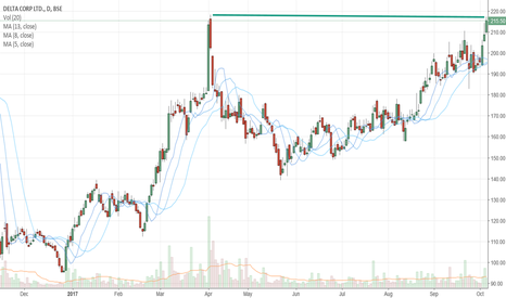 DELTACORP: Buy Delta Corp above 218 for target of 225-226..