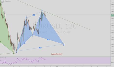 EURUSD: EURUSD. Bullish Cypher pattern forming on the 2 hour chart?