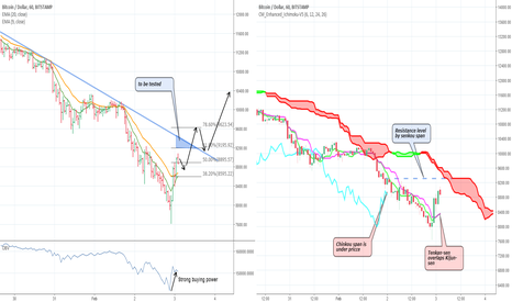 BTCUSD: LONG positions conditions