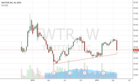 TWTR: Breaks this line then short of the century