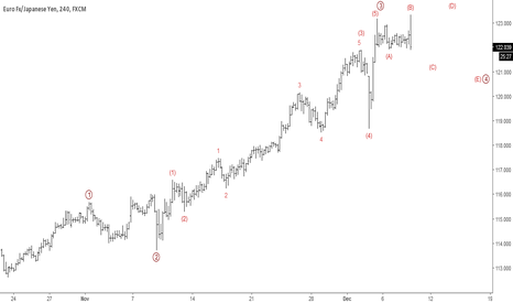 EURJPY: EURJPY: Short-term Elliott Wave Analysis