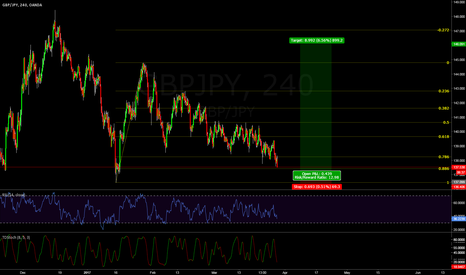 GBPJPY: GBPJPY -- potential 1 : 12 RR Trade