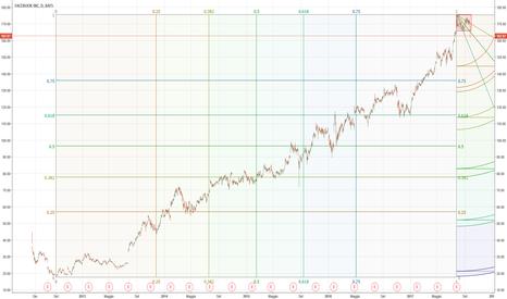 FB: FB: Violato al ribasso il trading range. Segnale short