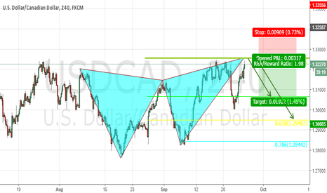 USDCAD: Another Butterfly about to Fill