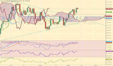 USDJPY: Spike up and create daily reversal