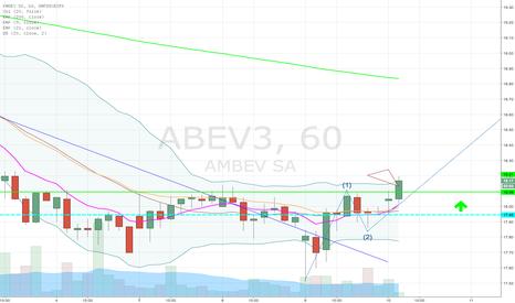 ABEV3: ABEV3 pivot de alta
