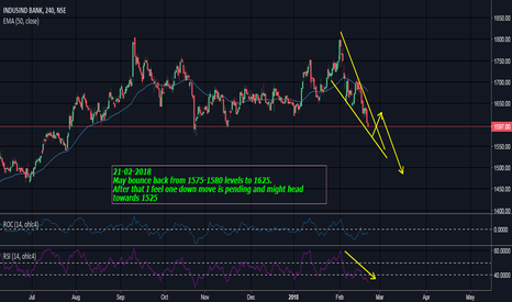INDUSINDBK: Watch out for Levels