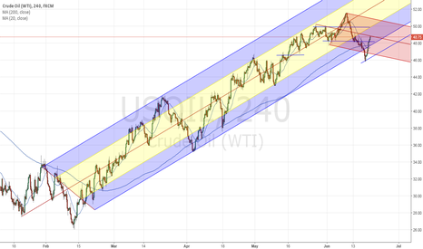 USOIL: $WTIC   oil