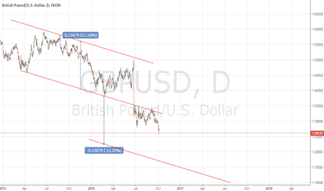 GBPUSD: GBPUSD COULD DROP TO A NEW CHANNEL