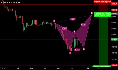 EURUSD: EUR/USD Headed to Parity and Below (.8500'ish long term)