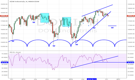 DJI: DOW RSI WEEKLY TREND IS OVER!