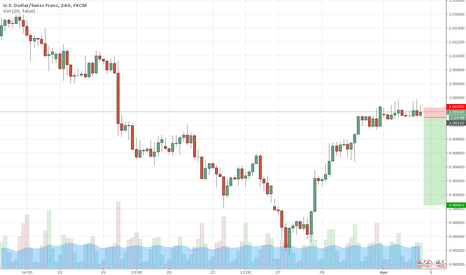 USDCHF: A clear title.