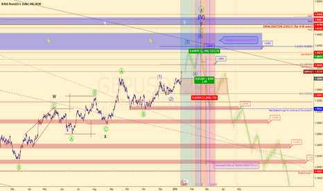 GBPUSD: GBPUSD (6B) short-dated forecast >>>