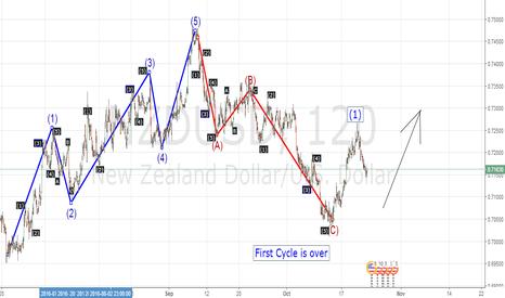 NZDUSD: Elliot Wave analysis on NZDUSD 19/11/2016