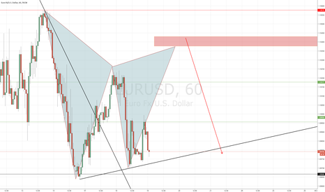 EURUSD: EU Bearish Gartley?