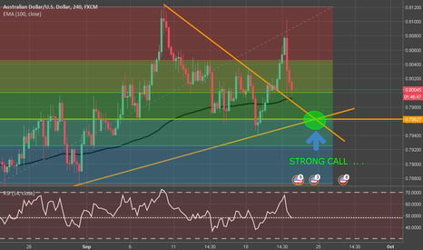 AUDUSD: AUD\USD_ _ STRONG CALL _ _ EXPIRY TIME MORE THAN 5HR :)