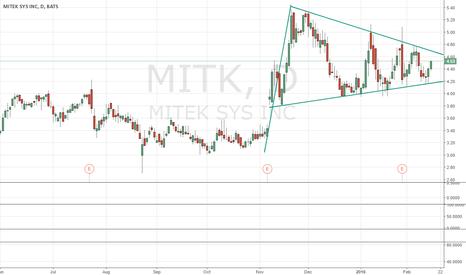 MITK: $MITK breakout watch