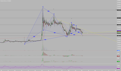 SDCBTC: Is ShadowCash Preparing for Another All Time High?