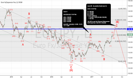 EURJPY: [EURJPY] Time is coming to short.