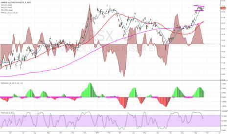 RSX: Bull flag on uptrend