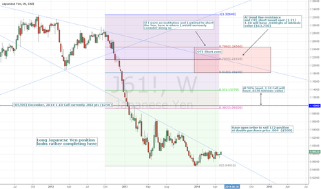 J61!: Yen long positions look very interesting here