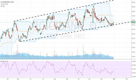 ICICIBANK: Risky Buy in ICICI, taking support near lower band of trend line
