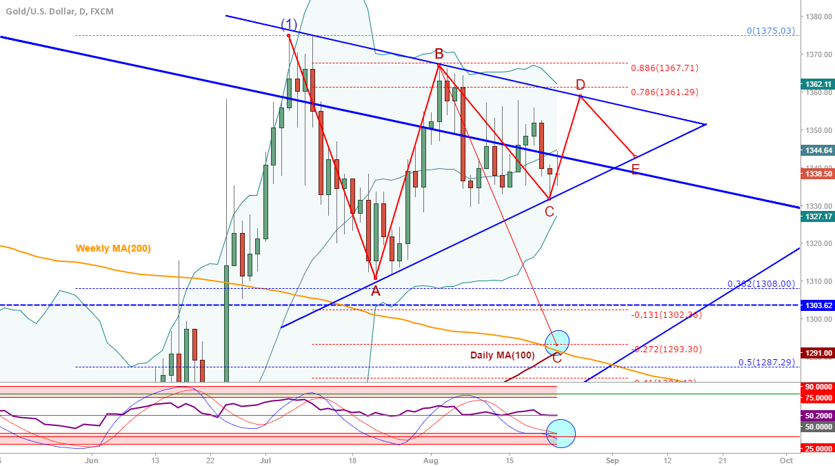 XAU/USD (Gold): Correction forming a triangle?