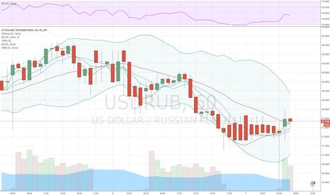 USDRUB: Рубль вновь демонстрирует рост