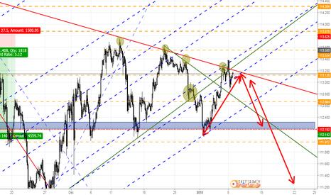 USDJPY: Considering a short on USD/JPY
