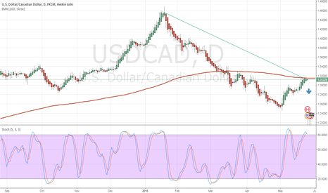 USDCAD: leaning red but lets see