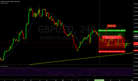 GBPUSD: 43 : Profit a little with trailing stop